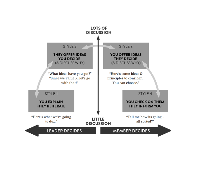Leadership Styles 2015